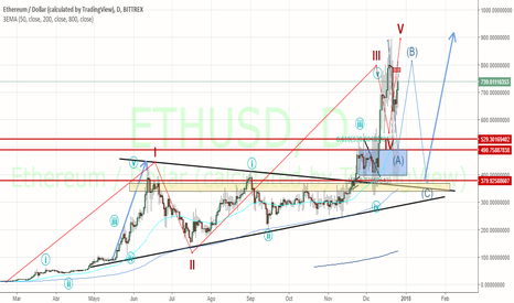 ETHUSD: ETHEREUM. Formando onda de corrección ABC