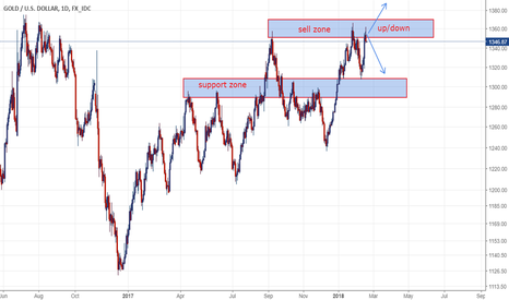 XAUUSD: Gold: Is it can break-out the sell zone?