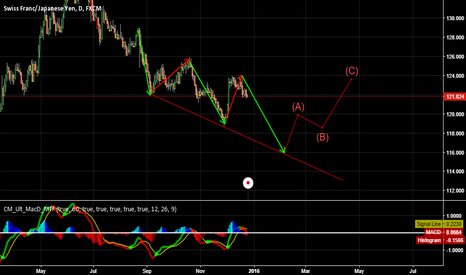 CHFJPY: ELLIOTT WAVE