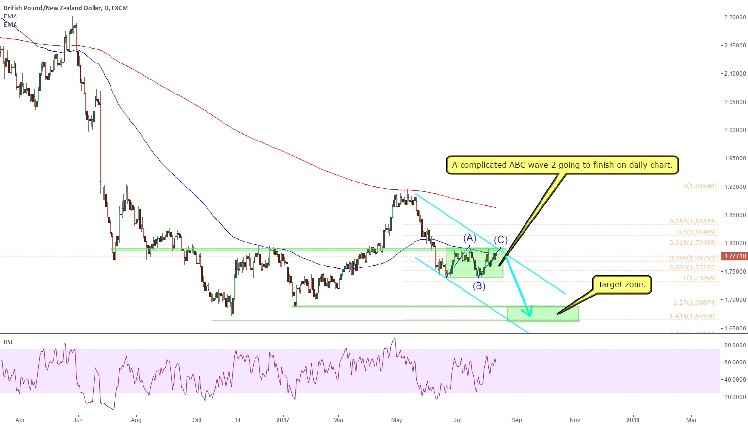 GBPNZD: a abc wave 2 going to finish and short trade ready.