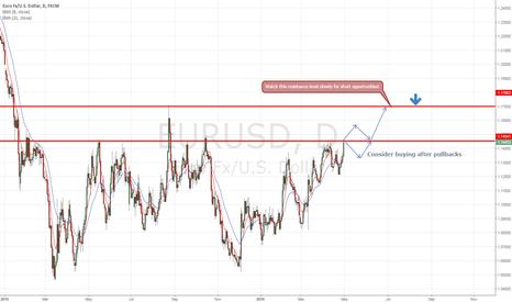 EURUSD: EURUSD - First Long then Short