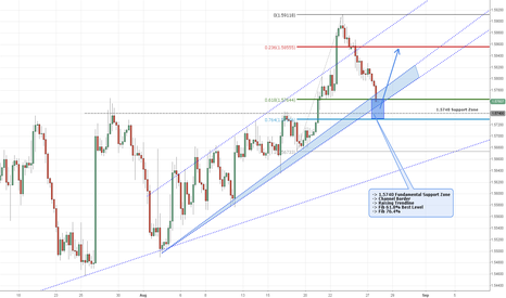 GBPUSD: Pound on the best buying zone