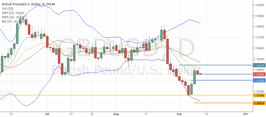 Is the GbpUsd catching its breath or the show is over?