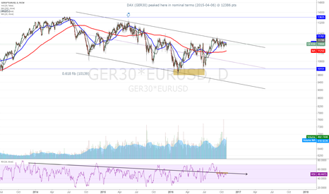 GER30*EURUSD: DAX is trending still inside the downward channel