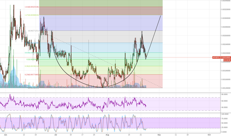 APXBTC: $APX cup and handle.