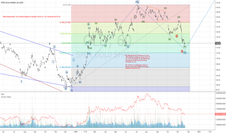 GLD: Continuation of Gold Long Term Forecast