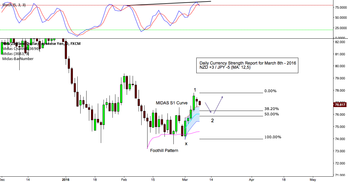 MIDAS TECHNICAL ANALYSIS WITH DCS-R FOR MARCH 8TH $NZD/JPY