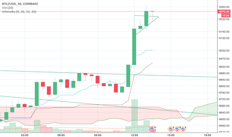 BTCUSD: Next breakout up at 1400 today