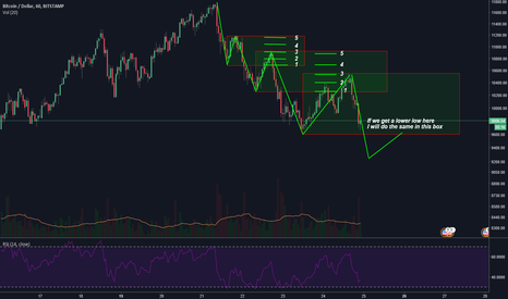 BTCUSD: Just some averaging in for intra-day trading