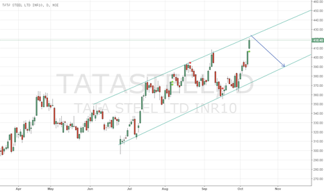 TATASTEEL: Should head down once touches upper channel line