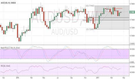AUDUSD: Risk of a further pullback in AUD/USD
