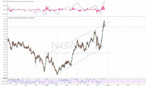 NGAS: ngas set for correction