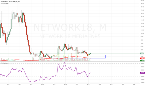 NETWORK18: network18- invesment idea