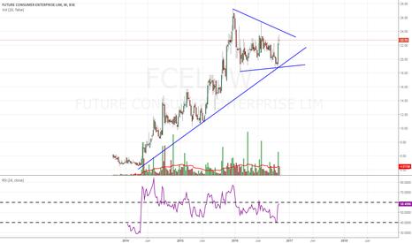 FCEL: FCEL- investment stock