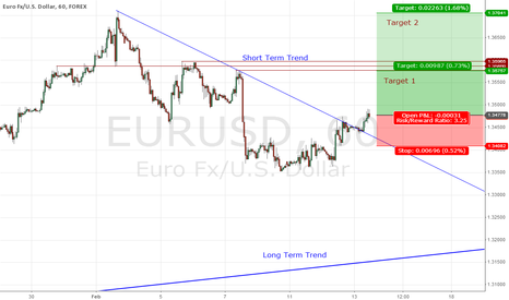 EURUSD: Time to continue the bull? EURUSD secondary trend breakout.