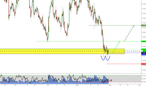 CADCHF: Long on CADCHF?