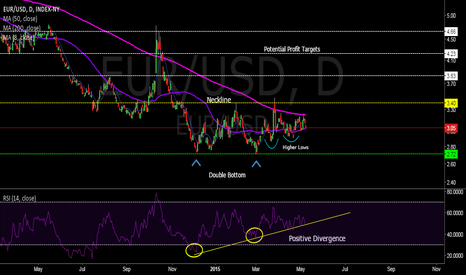 EUR/USD: EUR/USD Double Bottom