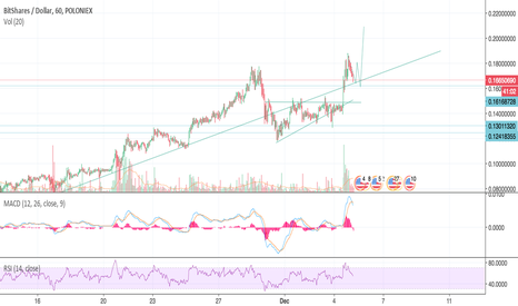 BTSUSD: BTS Price pathway- Just a hunch..