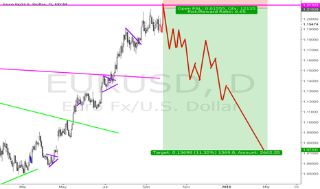 EURUSD: Swing up for EU, then the big short