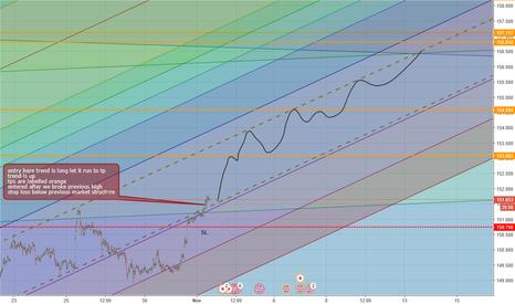 GBPJPY: pound yen long trade 1
