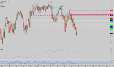 USOIL: Oil: Might have bottomed here, next week the downtrend expires