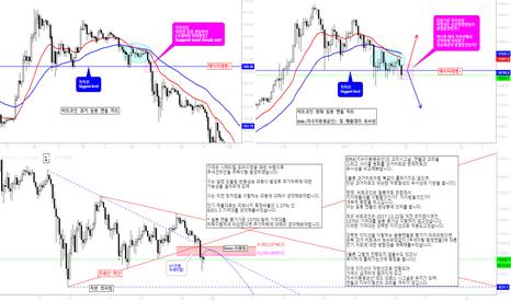 BTCUSD: BTCUSD/ Bitcoin / 비트코인 삼각수렴이탈에 따른 가격대응과 지지 및 저항레벨