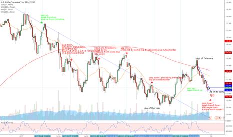 USDJPY: Trading the gap