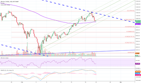 BTCUSD: BACK IN THE DOWNTRENDCHANNEL v2