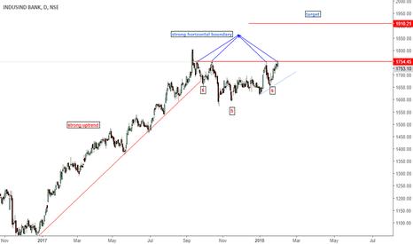 INDUSINDBK: indusind bank- head n shoulder continuation pattern