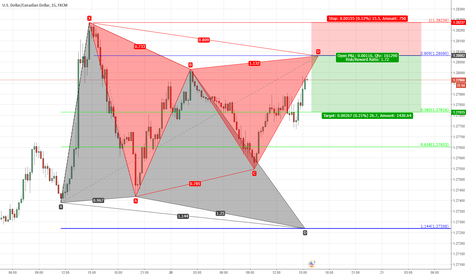 USDCAD: usdcad.gartley before the butterfly.