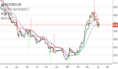 JUSTDIAL: perfect short set-up here at 537
