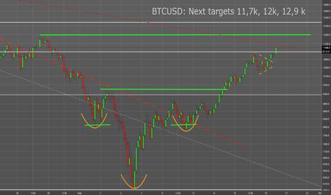 BTCUSD: BTC: 0,382 Fibo Retracement broken. Nxt targets 11.7k, 12k 12,9k