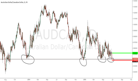 AUDCAD: AUDCAD is screaming to be bought