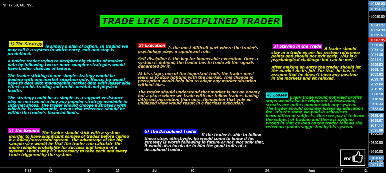 TRADE LIKE A DISCIPLINED TRADER