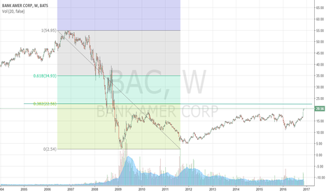 BAC: Strong move towards resistance level