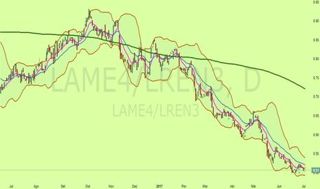 LAME4/LREN3: GRÁFICO DE LONG SHORT NO TRADINGVIEW