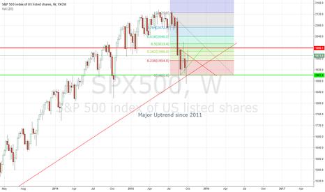 SPX500: SP500 is in dangerous territory