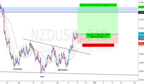 NZDUSD: Trade Active...!!!!