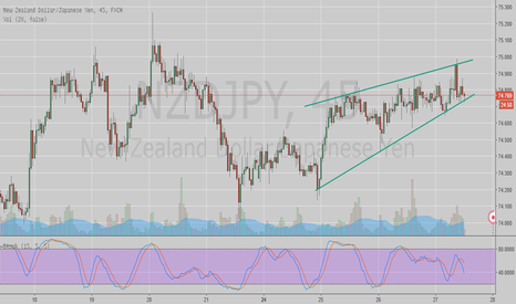 NZDJPY: Bearish pennant