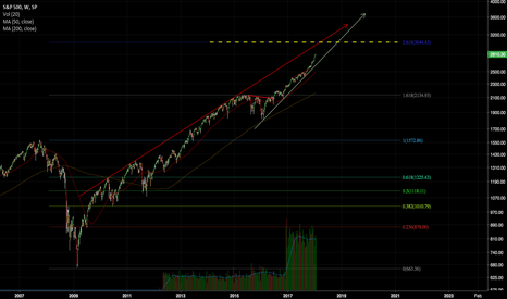 SPX: Predict the Mid-term Top of SPX: 3040-3050