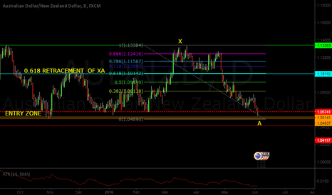 AUDNZD: AUDNZD BASIC SUPPORT AND RESISTANCE LONG