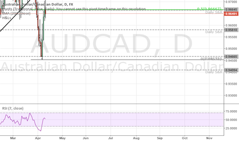 AUDCAD: Looking for bearish confirmation