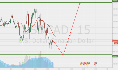 USDCAD: for Short