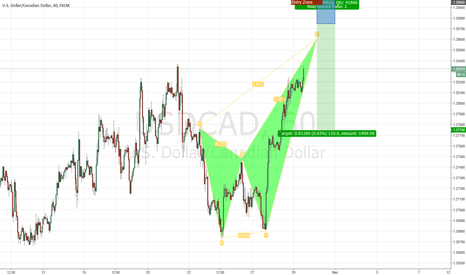 USDCAD: USD/CAD Bearish Harmonic Pattern
