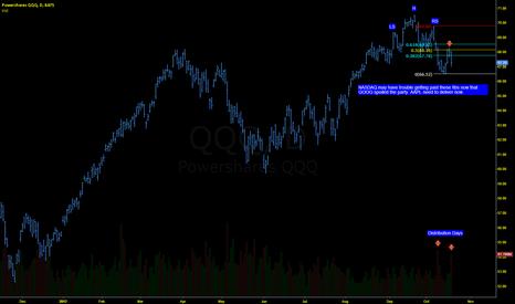 QQQ: NASDAQ TURNING DOWN