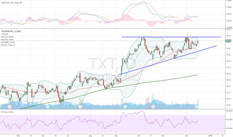 TXT: Ascending Triangle. Waiting for a breakout