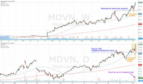 MDVN: MDVN up on higher volume