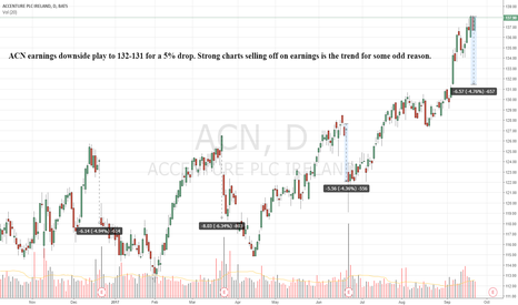 ACN: ACN downside play for earnings