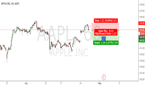 AAPL: Apple Gap closing