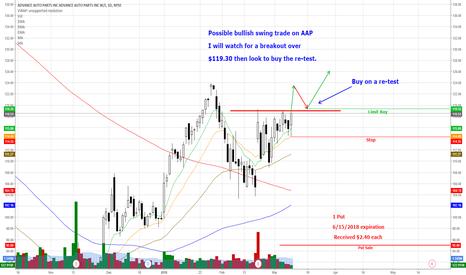 AAP: AAP - Possible Bullish Swing Trade